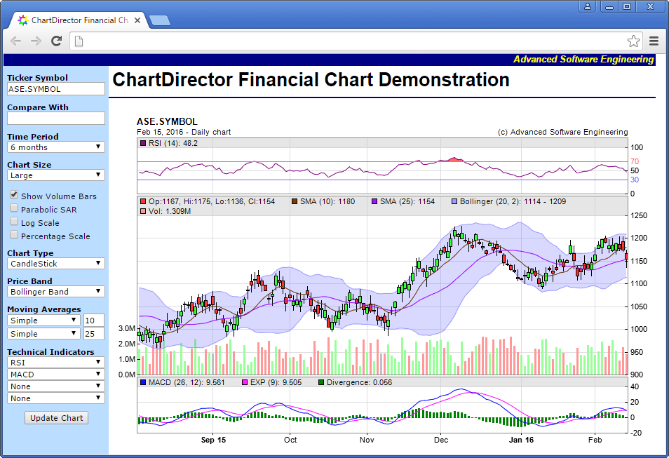 Interactive Financial Chart Example